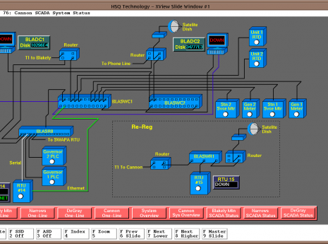 SCADA & Data Communications Systems